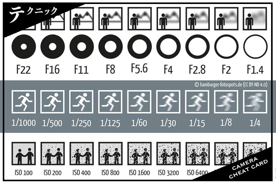 カメラ初心者におすすめの絞り・シャッタースピード・ISO感度の早見表!図解で見れば簡単にわかる
