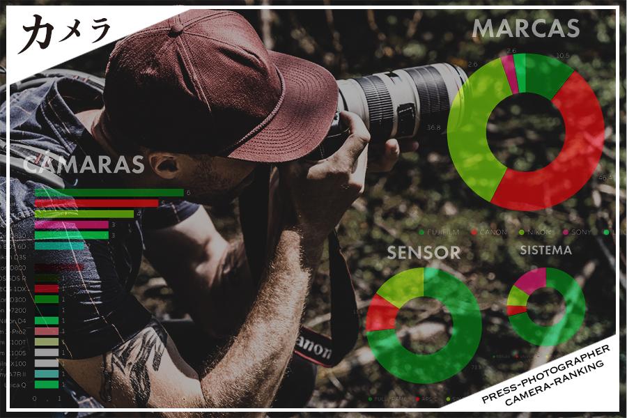 【2019年】世界の一流報道カメラマンが使うカメラランキング!まだまだ一眼レフが主流のようです